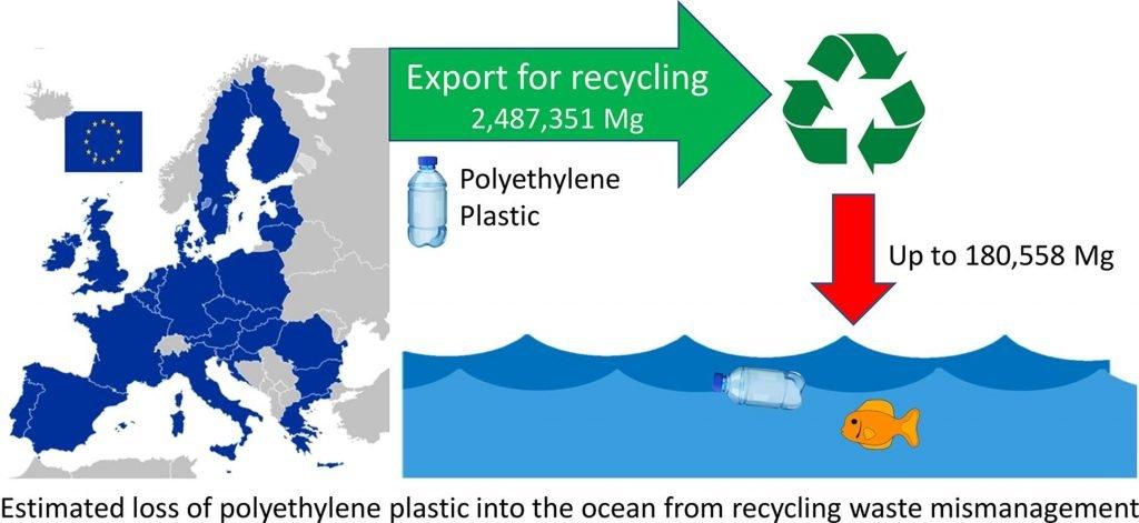 Loss of polyethylene into ocean